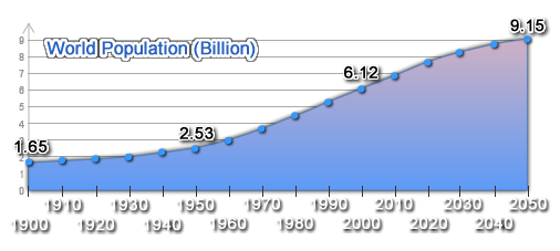 World Population Data Chart